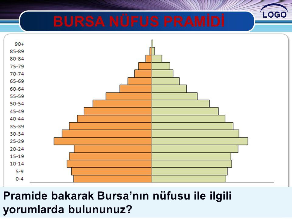 BURSA NÜFUS PRAMİDİ Pramide bakarak Bursa'nın nüfusu ile ilgili yorumlarda bulununuz