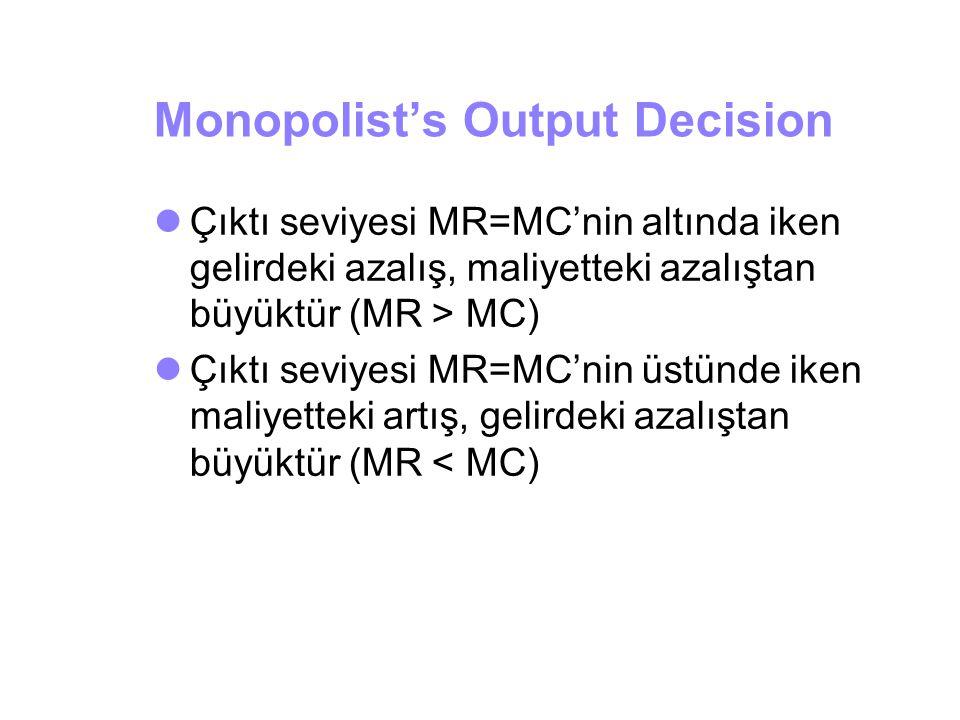 Monopolist's Output Decision