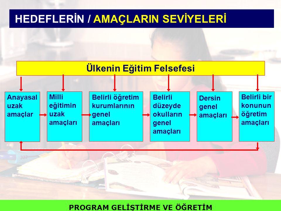 HEDEFLERİN / AMAÇLARIN SEVİYELERİ