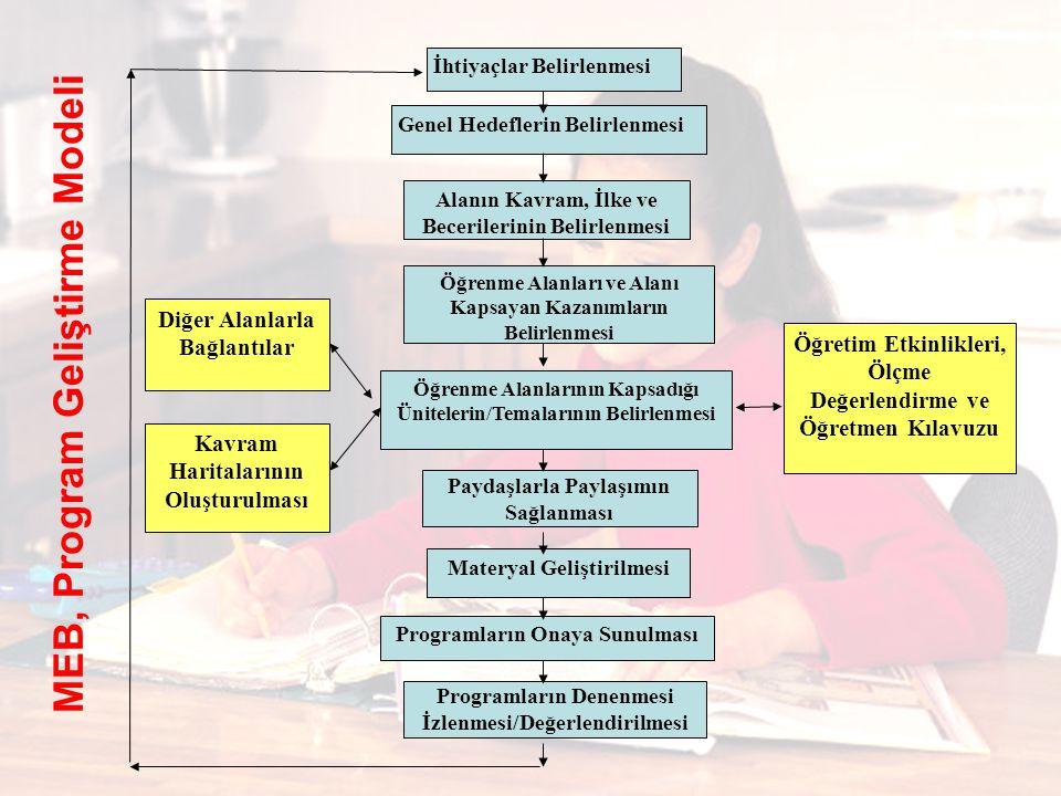 MEB, Program Geliştirme Modeli