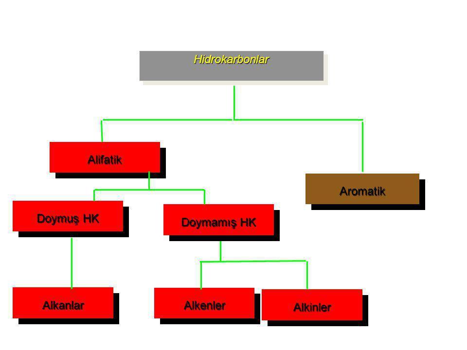 Hidrokarbonlar Alifatik Aromatik Doymuş HK Doymamış HK Alkanlar Alkenler Alkinler 2