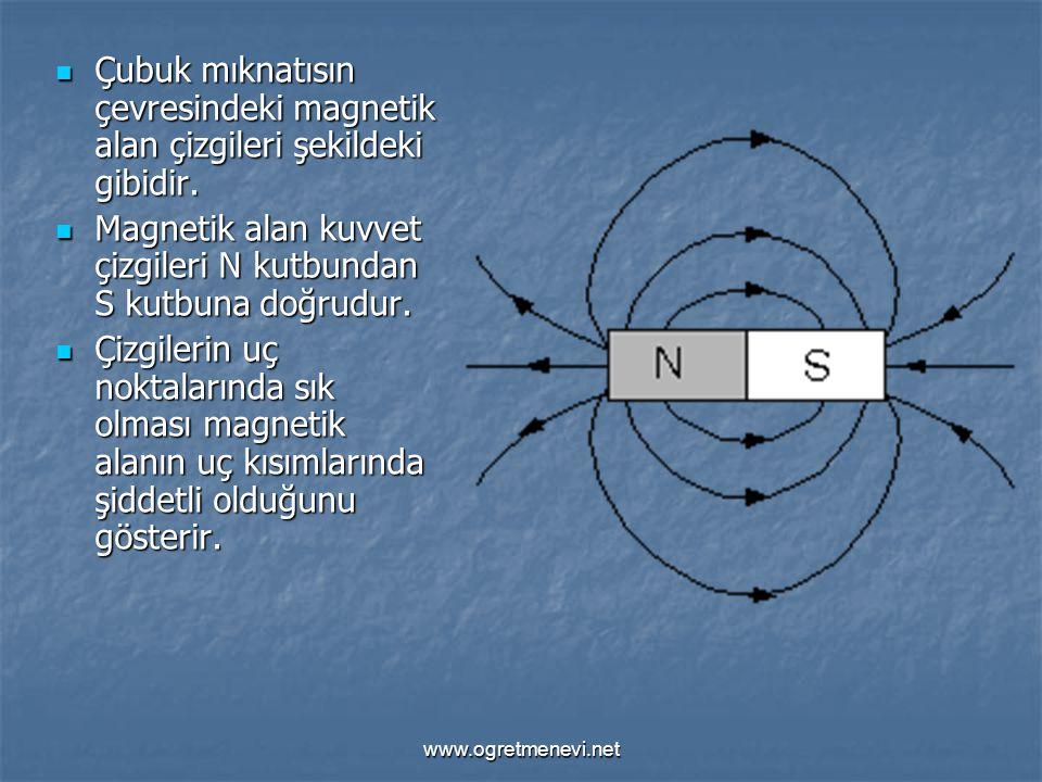 Magnetik alan kuvvet çizgileri N kutbundan S kutbuna doğrudur.