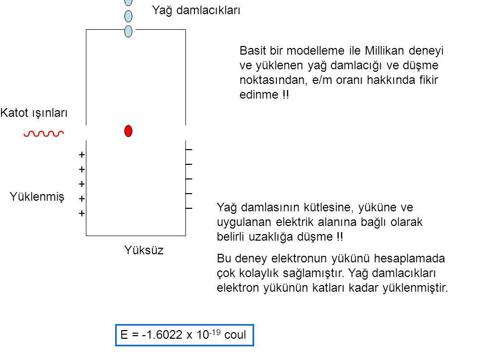 Yağ damlacıkları Basit bir modelleme ile Millikan deneyi ve yüklenen yağ damlacığı ve düşme noktasından, e/m oranı hakkında fikir edinme !!