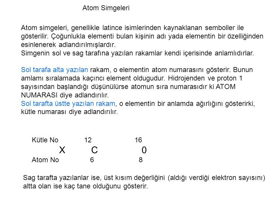 Atom Simgeleri
