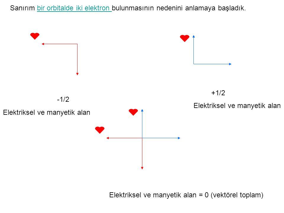 Sanırım bir orbitalde iki elektron bulunmasının nedenini anlamaya başladık.