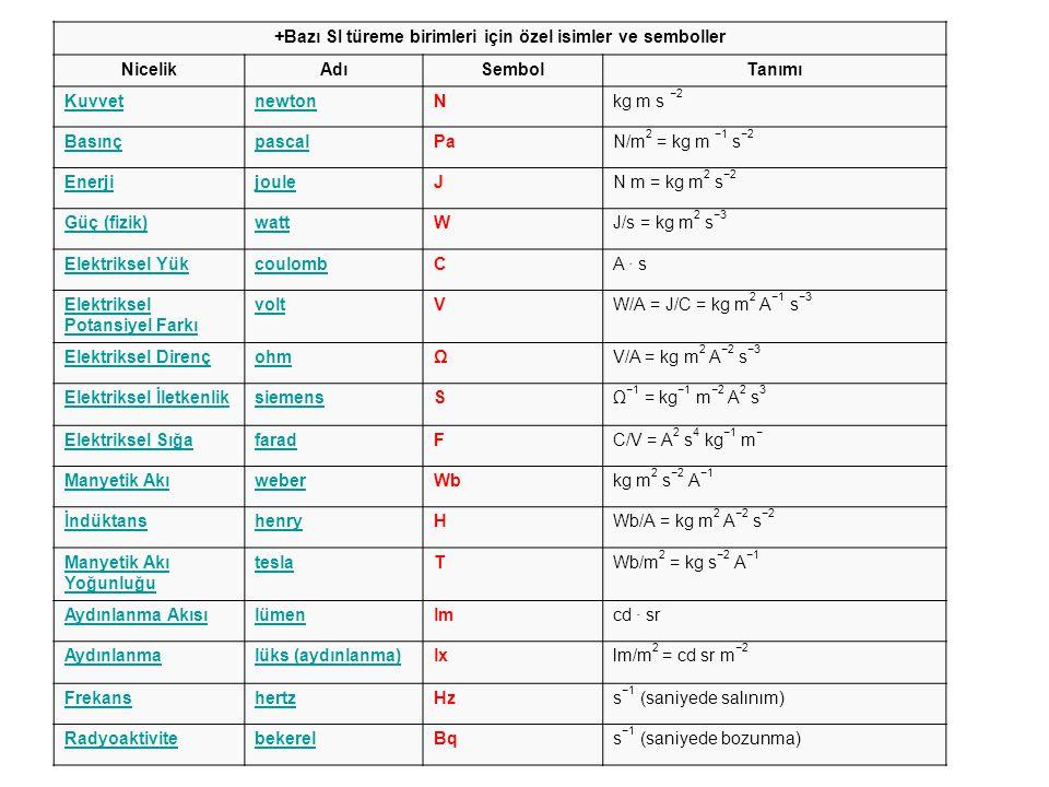 +Bazı SI türeme birimleri için özel isimler ve semboller