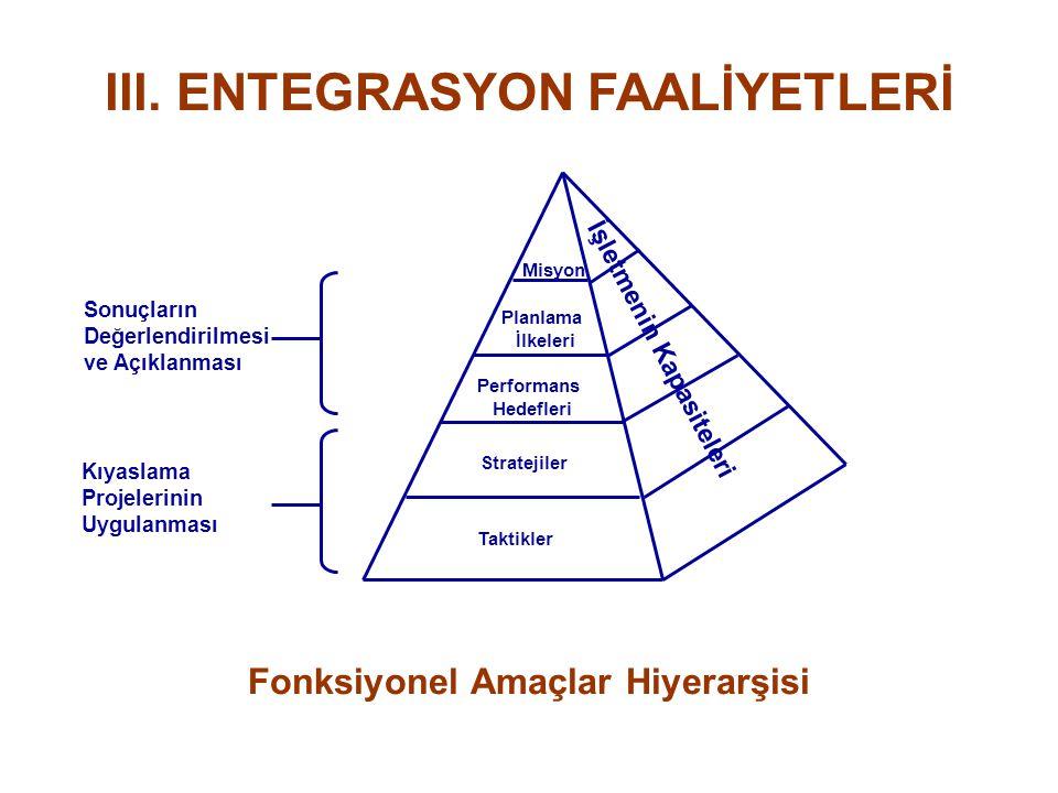 III. ENTEGRASYON FAALİYETLERİ Fonksiyonel Amaçlar Hiyerarşisi