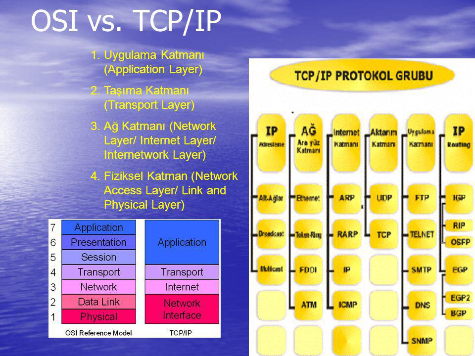 OSI vs. TCP/IP Uygulama Katmanı (Application Layer)