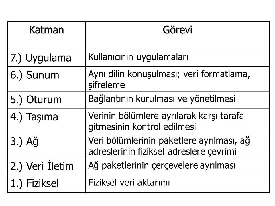 Katman Görevi 7.) Uygulama 6.) Sunum 5.) Oturum 4.) Taşıma 3.) Ağ