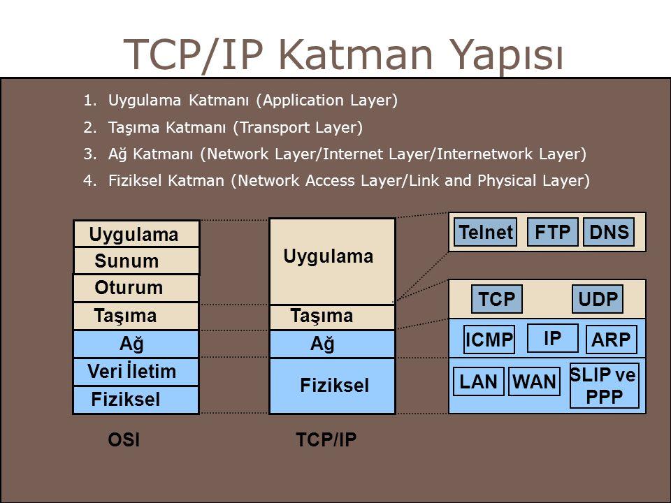 TCP/IP Katman Yapısı Uygulama Sunum Oturum Taşıma Ağ Veri İletim