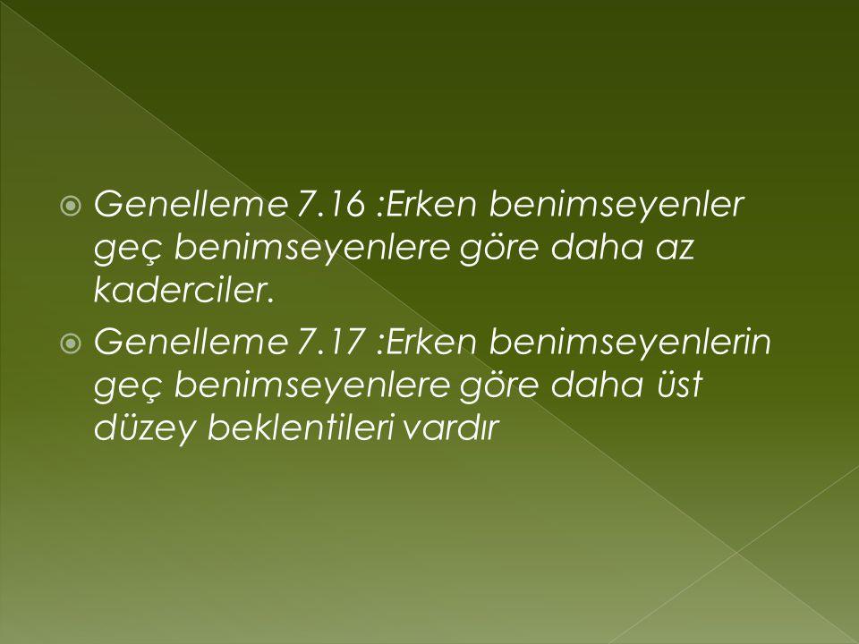 Genelleme 7.16 :Erken benimseyenler geç benimseyenlere göre daha az kaderciler.