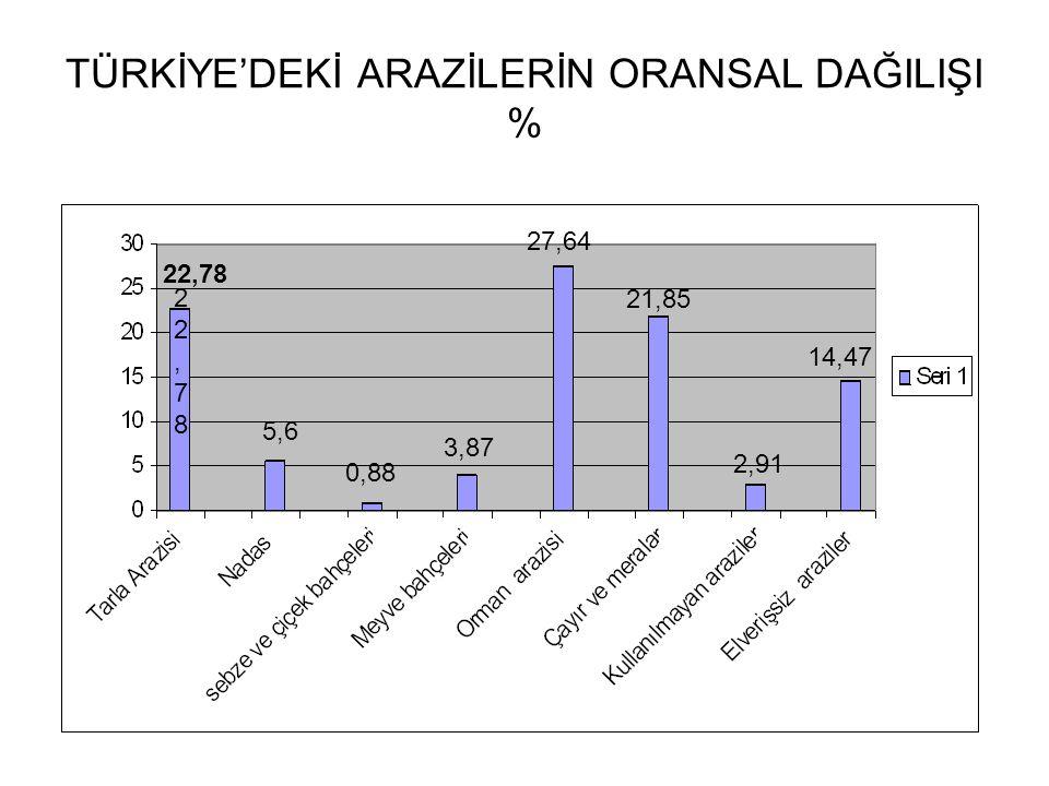 TÜRKİYE'DEKİ ARAZİLERİN ORANSAL DAĞILIŞI %