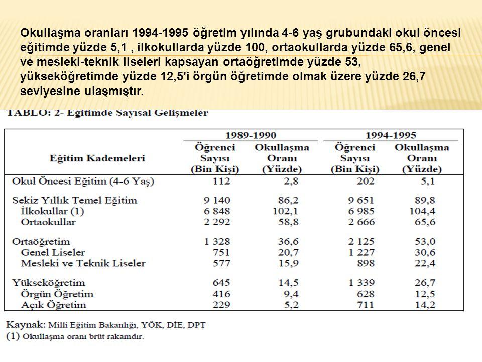 Okullaşma oranları 1994-1995 öğretim yılında 4-6 yaş grubundaki okul öncesi eğitimde yüzde 5,1 , ilkokullarda yüzde 100, ortaokullarda yüzde 65,6, genel ve mesleki-teknik liseleri kapsayan ortaöğretimde yüzde 53, yükseköğretimde yüzde 12,5 i örgün öğretimde olmak üzere yüzde 26,7 seviyesine ulaşmıştır.