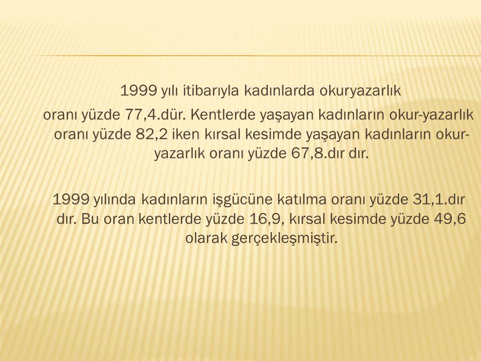 1999 yılı itibarıyla kadınlarda okuryazarlık