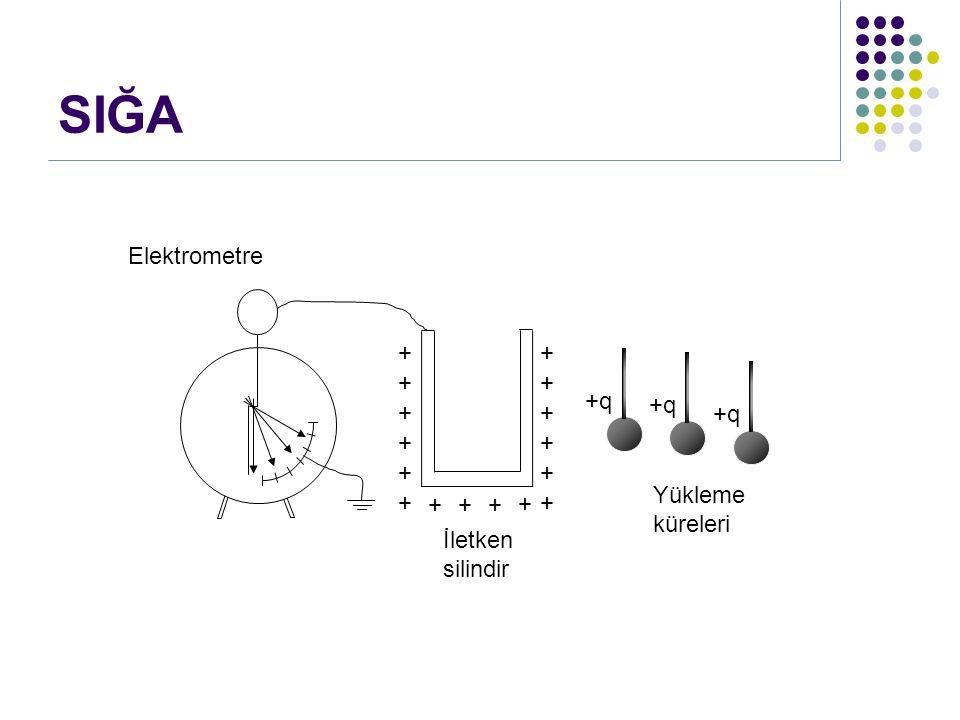 SIĞA Elektrometre + + + + +q +q + + +q + + + + Yükleme küreleri + + +
