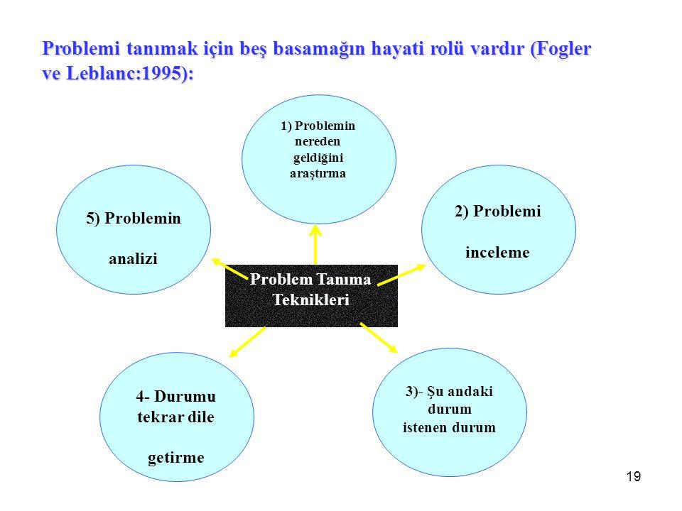 1) Problemin nereden geldiğini araştırma 4- Durumu tekrar dile getirme