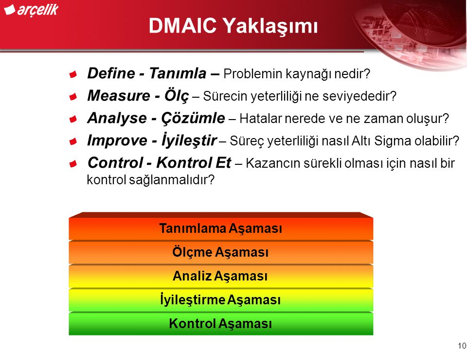 DMAIC Yaklaşımı Define - Tanımla – Problemin kaynağı nedir