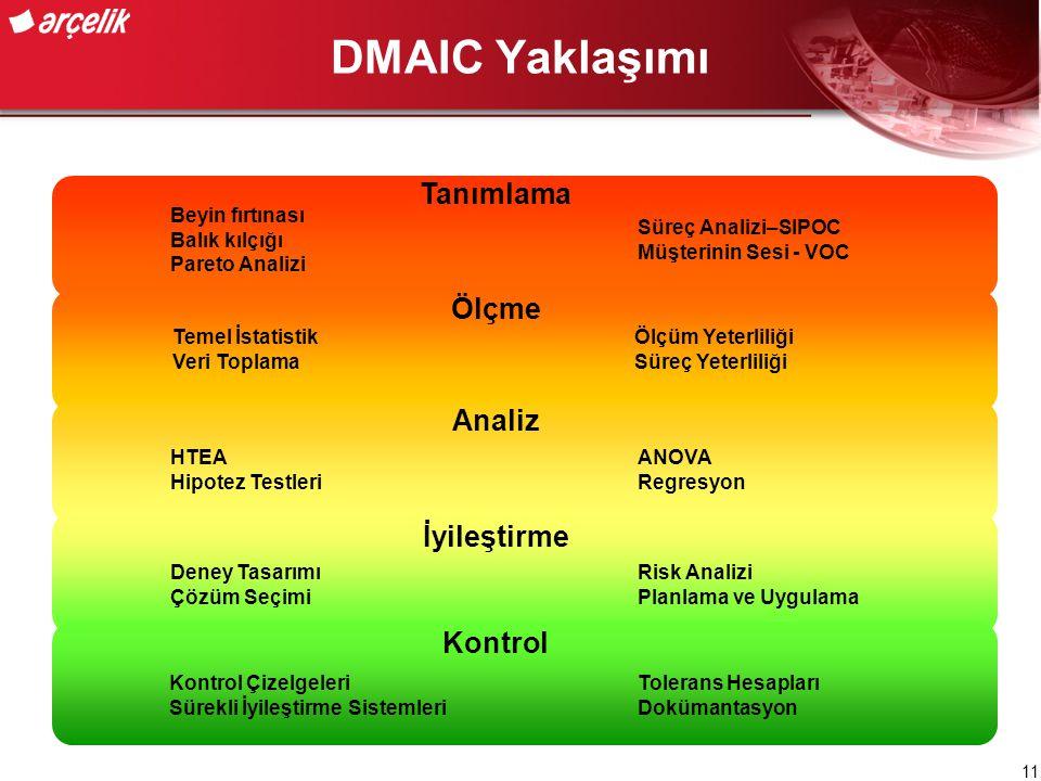 DMAIC Yaklaşımı Tanımlama Ölçme Analiz İyileştirme Kontrol