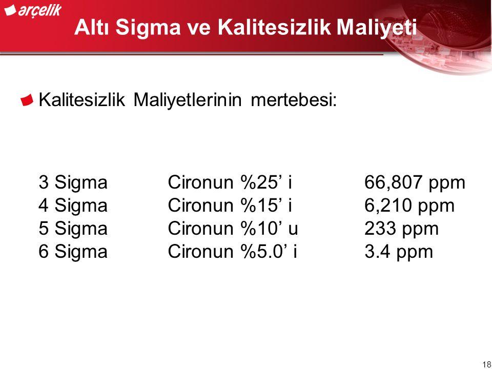 Altı Sigma ve Kalitesizlik Maliyeti
