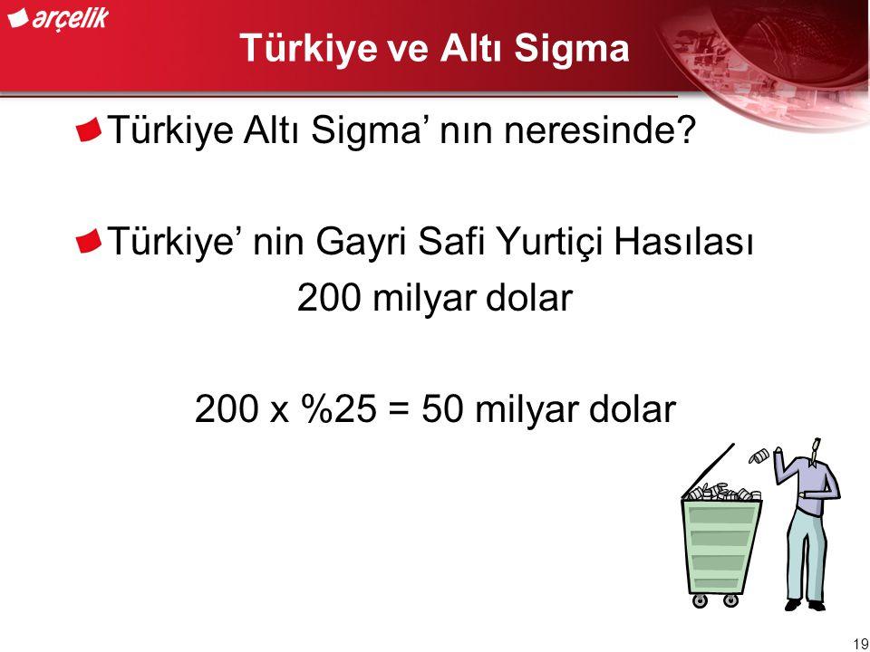 Türkiye ve Altı Sigma Türkiye Altı Sigma' nın neresinde Türkiye' nin Gayri Safi Yurtiçi Hasılası.
