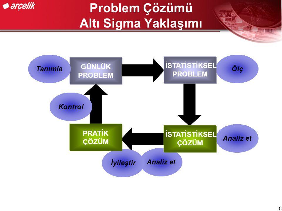 Problem Çözümü Altı Sigma Yaklaşımı