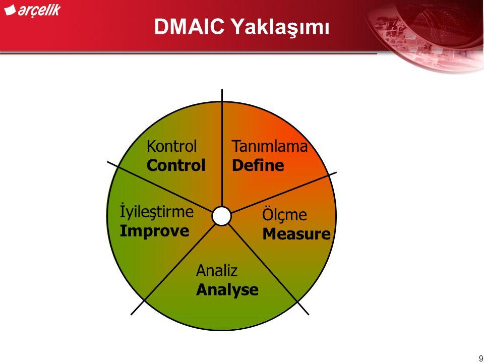 DMAIC Yaklaşımı Tanımlama Define Analiz Analyse Ölçme Measure