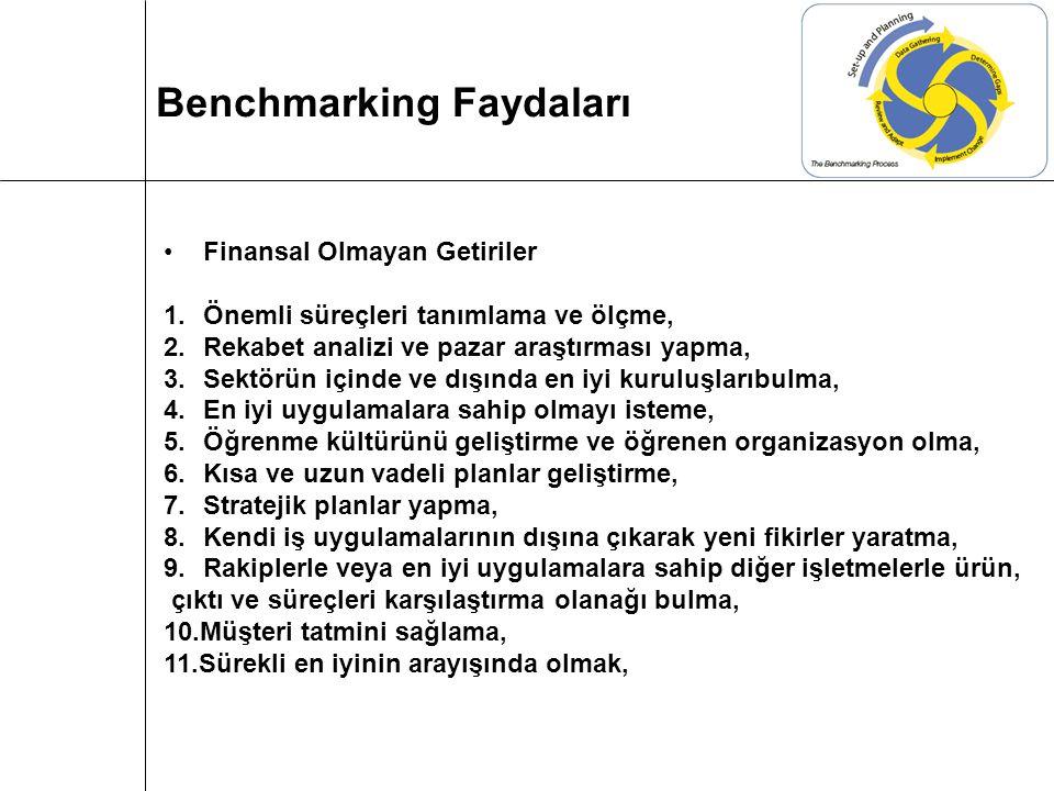 Benchmarking Faydaları