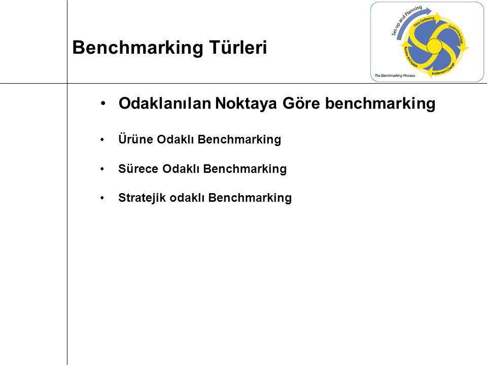 Benchmarking Türleri Odaklanılan Noktaya Göre benchmarking