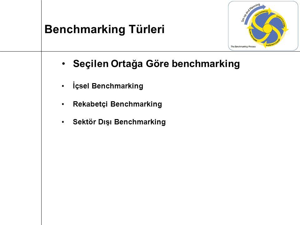 Benchmarking Türleri Seçilen Ortağa Göre benchmarking