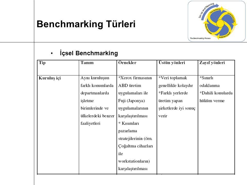 Benchmarking Türleri İçsel Benchmarking