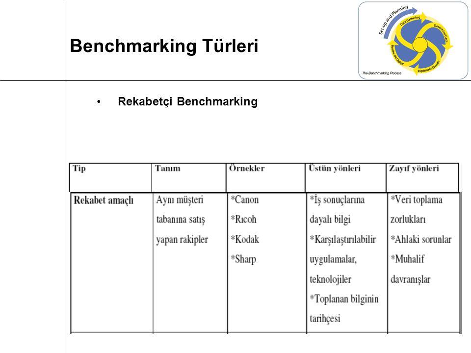 Benchmarking Türleri Rekabetçi Benchmarking