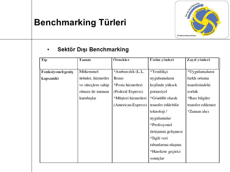 Benchmarking Türleri Sektör Dışı Benchmarking