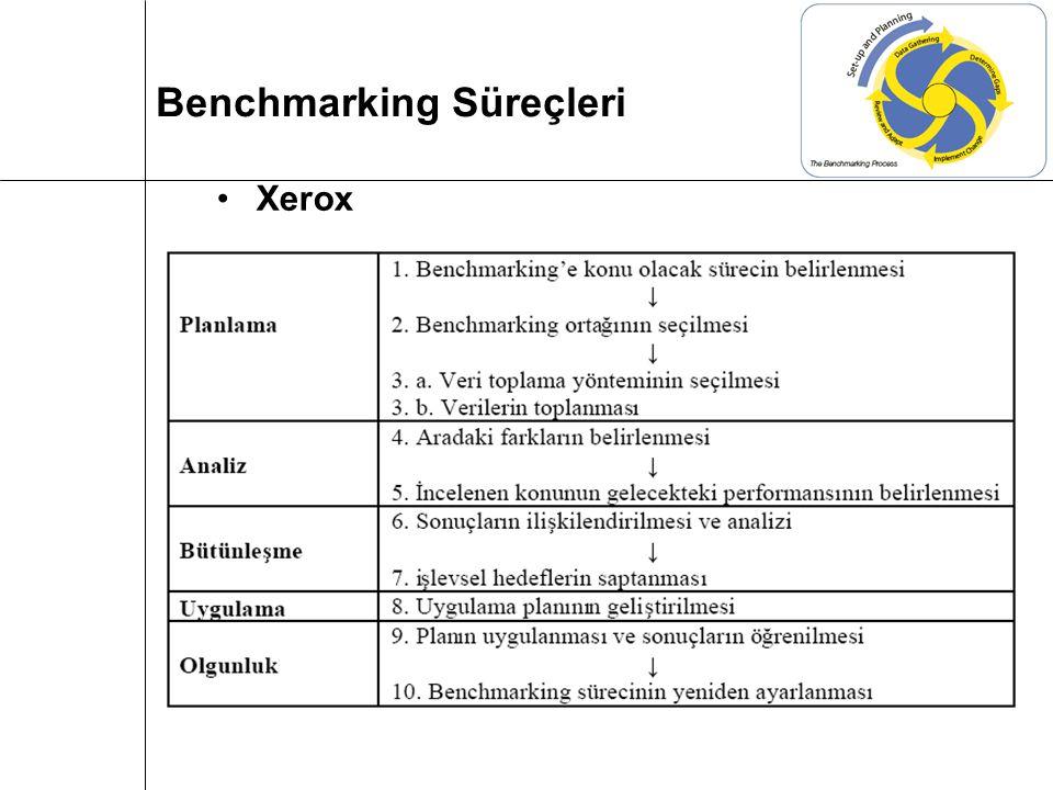 Benchmarking Süreçleri