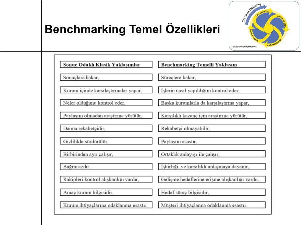 Benchmarking Temel Özellikleri