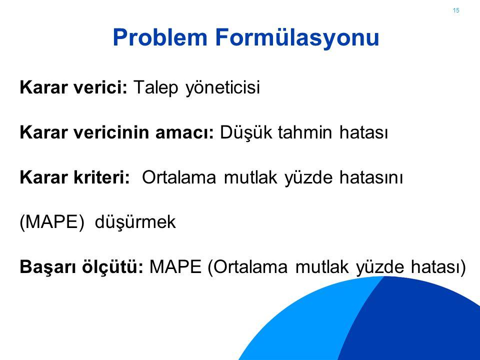 Problem Formülasyonu Karar verici: Talep yöneticisi Karar vericinin amacı: Düşük tahmin hatası Karar kriteri: Ortalama mutlak yüzde hatasını (MAPE) düşürmek Başarı ölçütü: MAPE (Ortalama mutlak yüzde hatası)