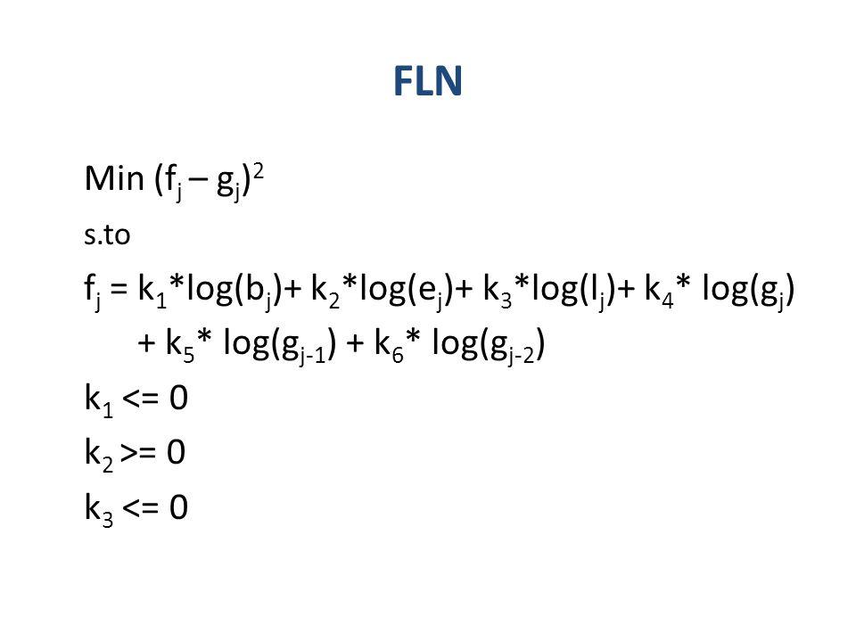 FLN Min (fj – gj)2 s.to fj = k1*log(bj)+ k2*log(ej)+ k3*log(lj)+ k4* log(gj) + k5* log(gj-1) + k6* log(gj-2) k1 <= 0 k2 >= 0 k3 <= 0
