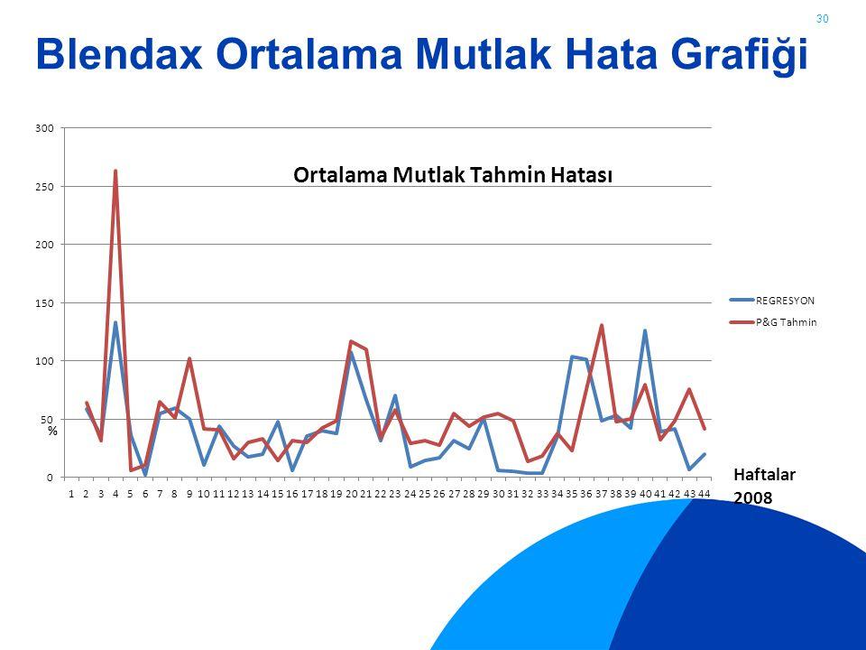 Blendax Ortalama Mutlak Hata Grafiği