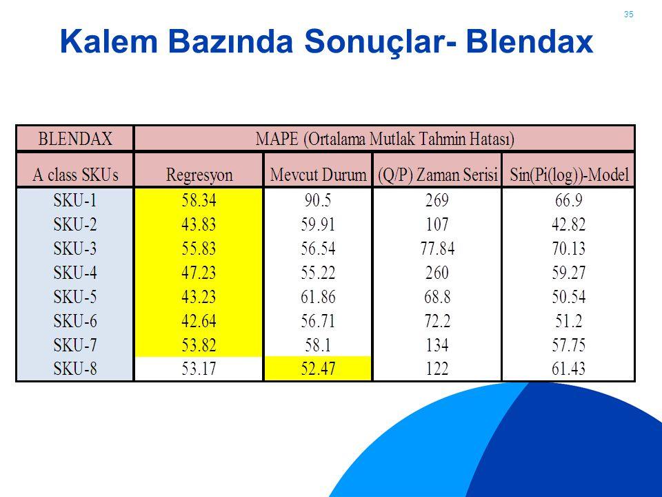 Kalem Bazında Sonuçlar- Blendax