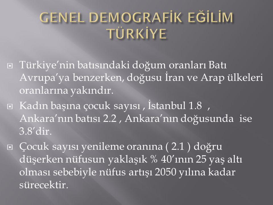 GENEL DEMOGRAFİK EĞİLİM TÜRKİYE
