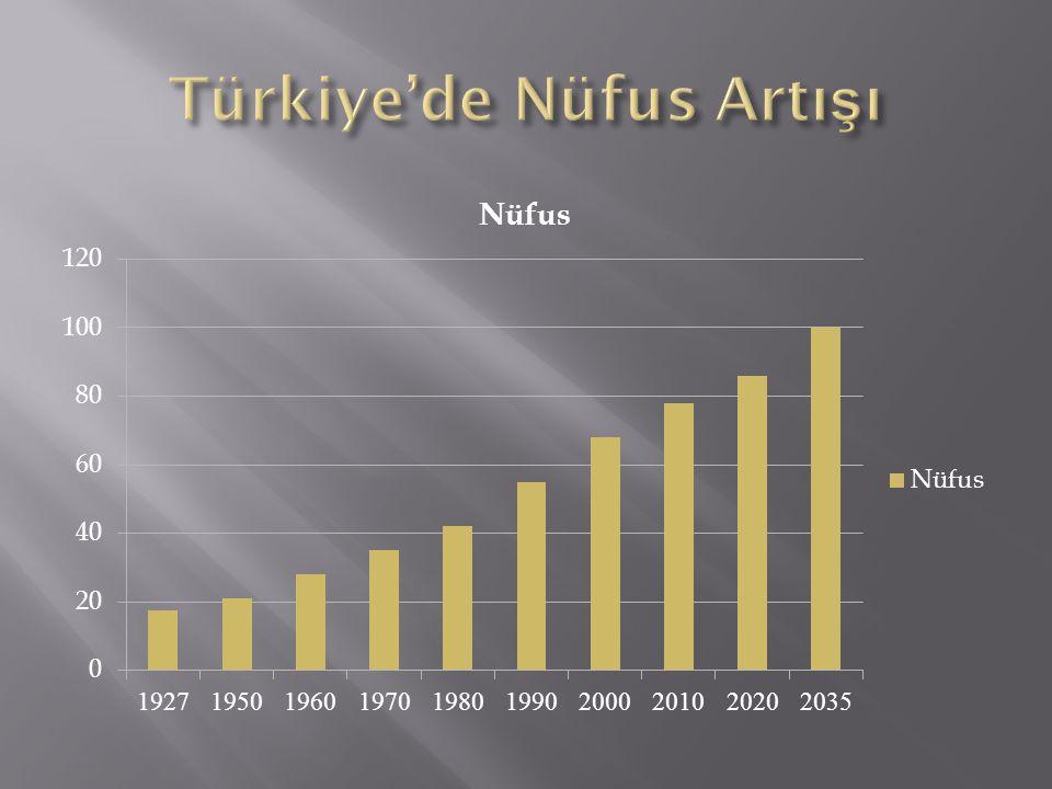 Türkiye'de Nüfus Artışı