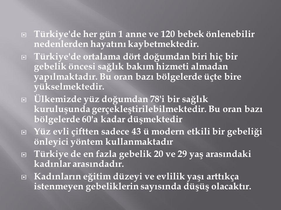 Türkiye de her gün 1 anne ve 120 bebek önlenebilir nedenlerden hayatını kaybetmektedir.