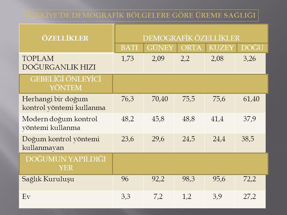 TÜRKİYE'DE DEMOGRAFİK BÖLGELERE GÖRE ÜREME SAĞLIĞI ÖZELLİKLER