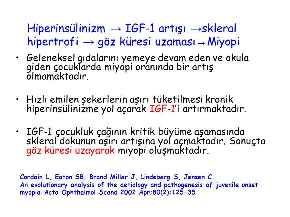 Hiperinsülinizm → IGF-1 artışı →skleral hipertrofi → göz küresi uzaması → Miyopi