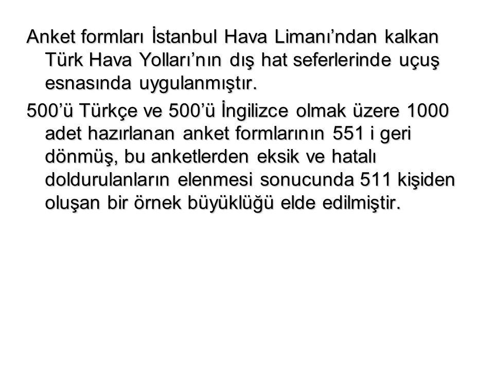 Anket formları İstanbul Hava Limanı'ndan kalkan Türk Hava Yolları'nın dış hat seferlerinde uçuş esnasında uygulanmıştır.