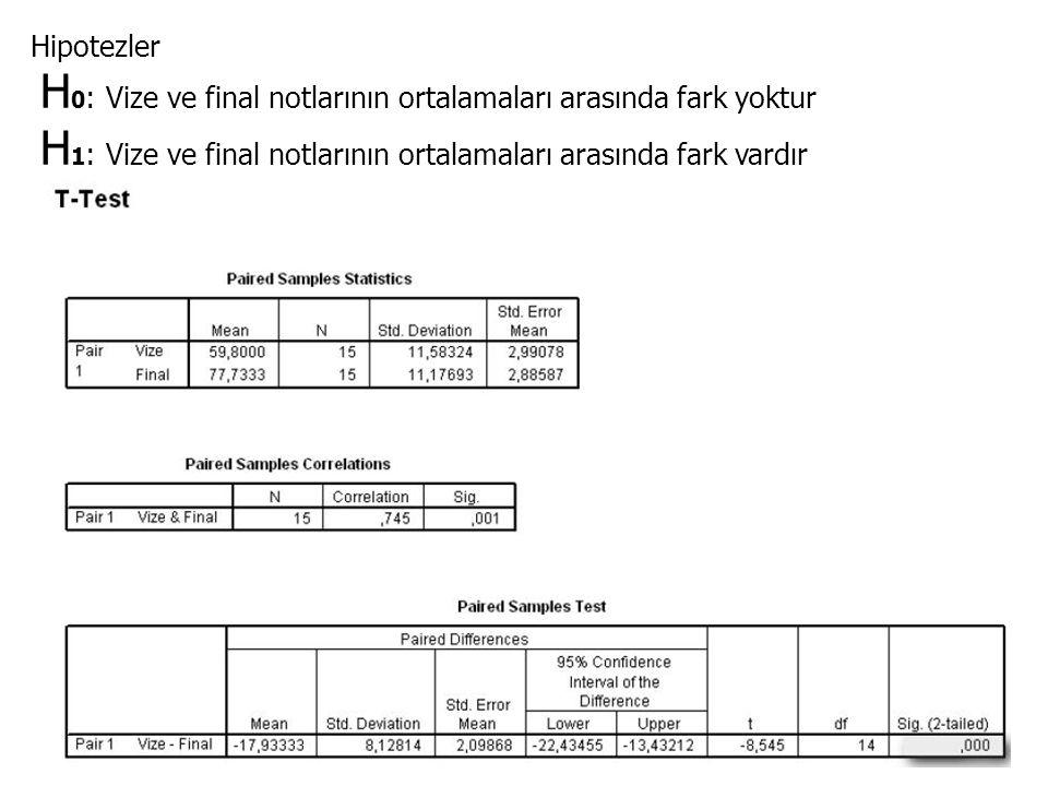 Hipotezler H0: Vize ve final notlarının ortalamaları arasında fark yoktur.