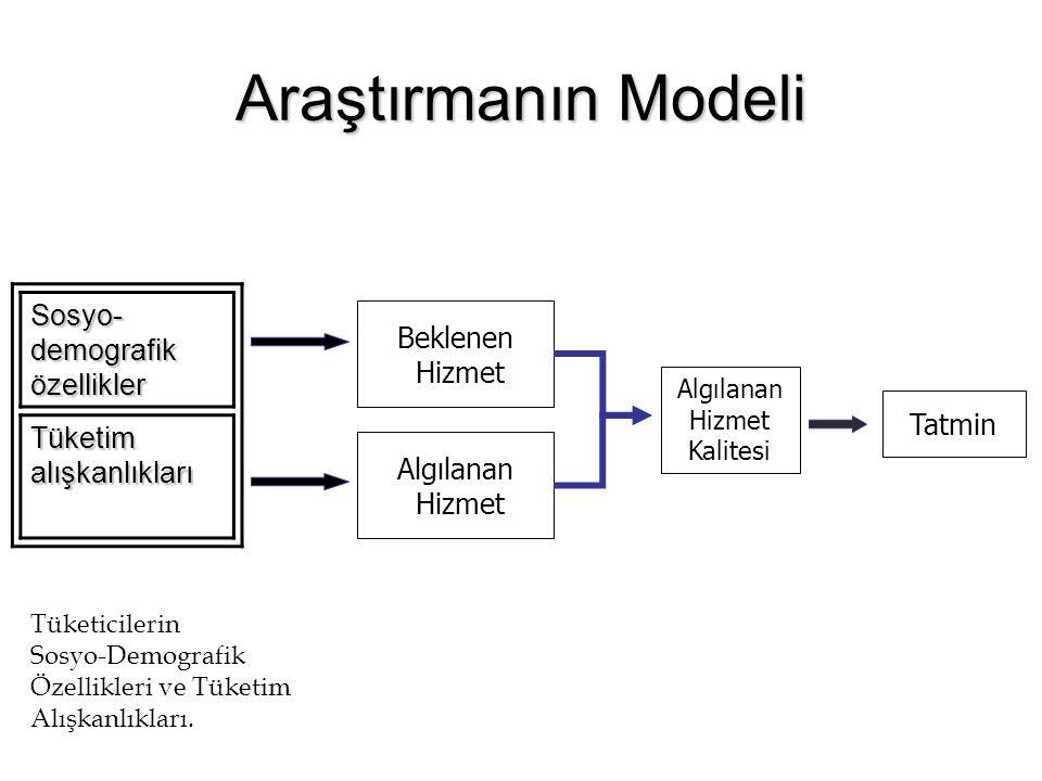 Araştırmanın Modeli Sosyo- demografik özellikler