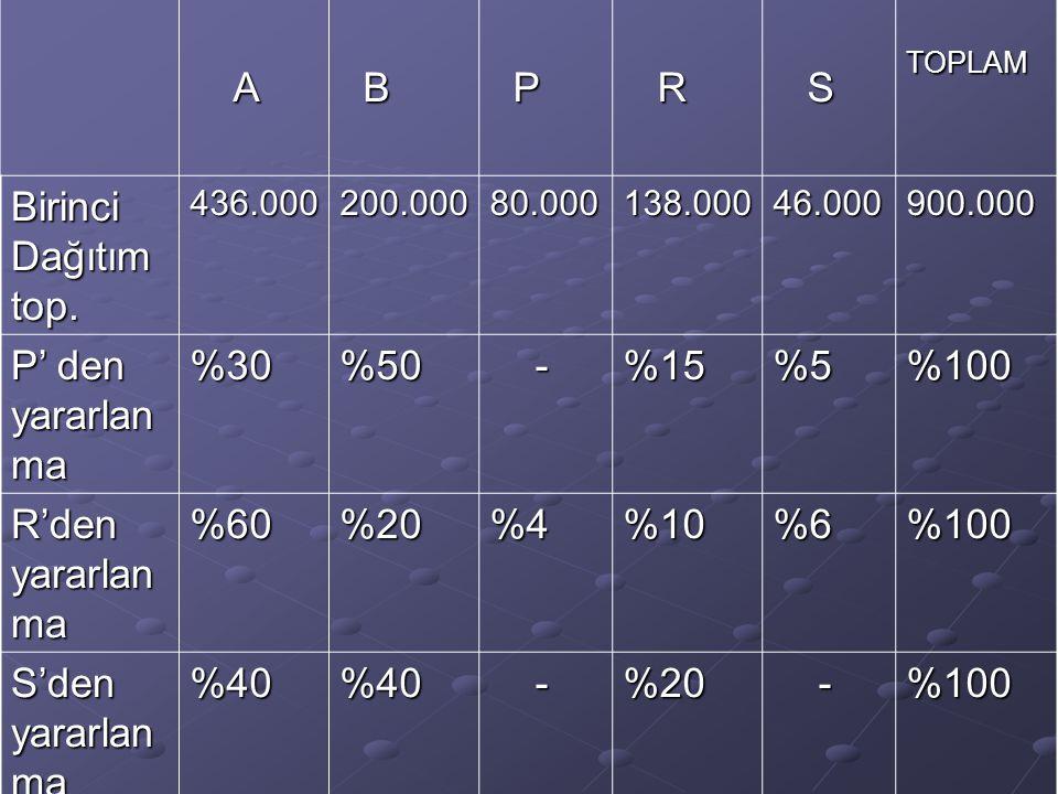 A B P R S Birinci Dağıtım top. P' den yararlanma %30 %50 - %15 %5 %100