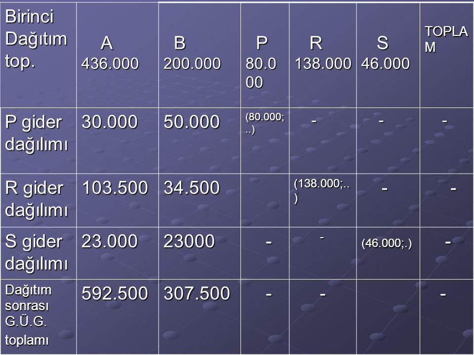 Birinci Dağıtım top. A 436.000 B 200.000 P 80.000 R 138.000 S 46.000