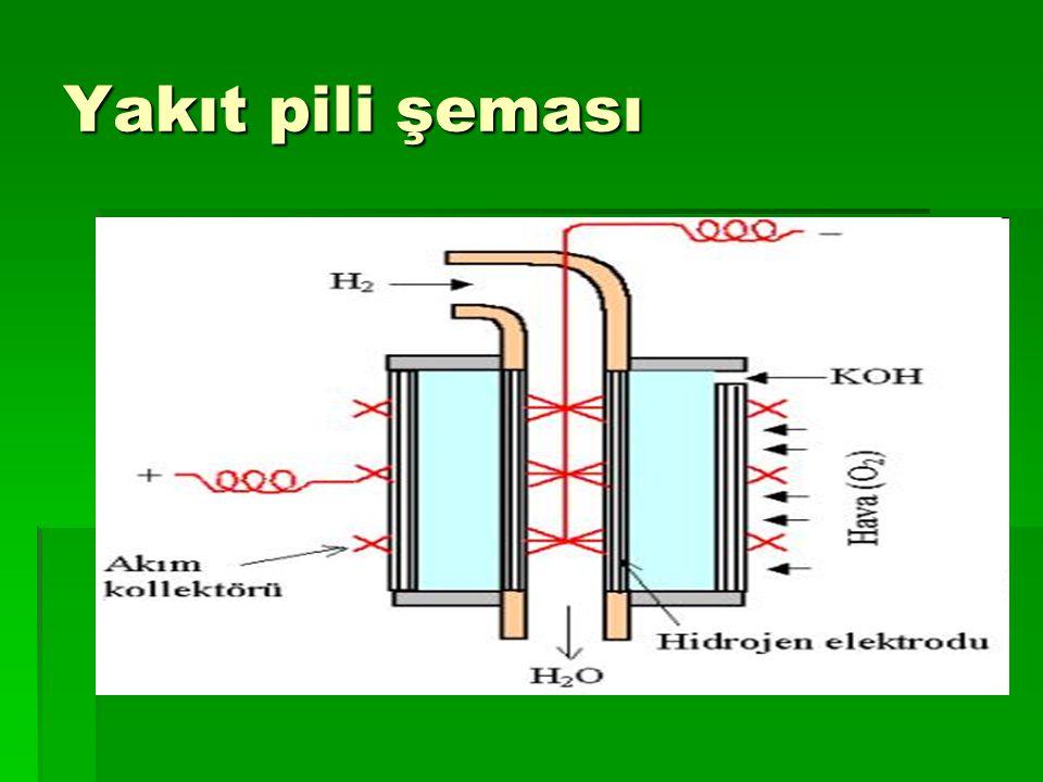 Yakıt pili şeması