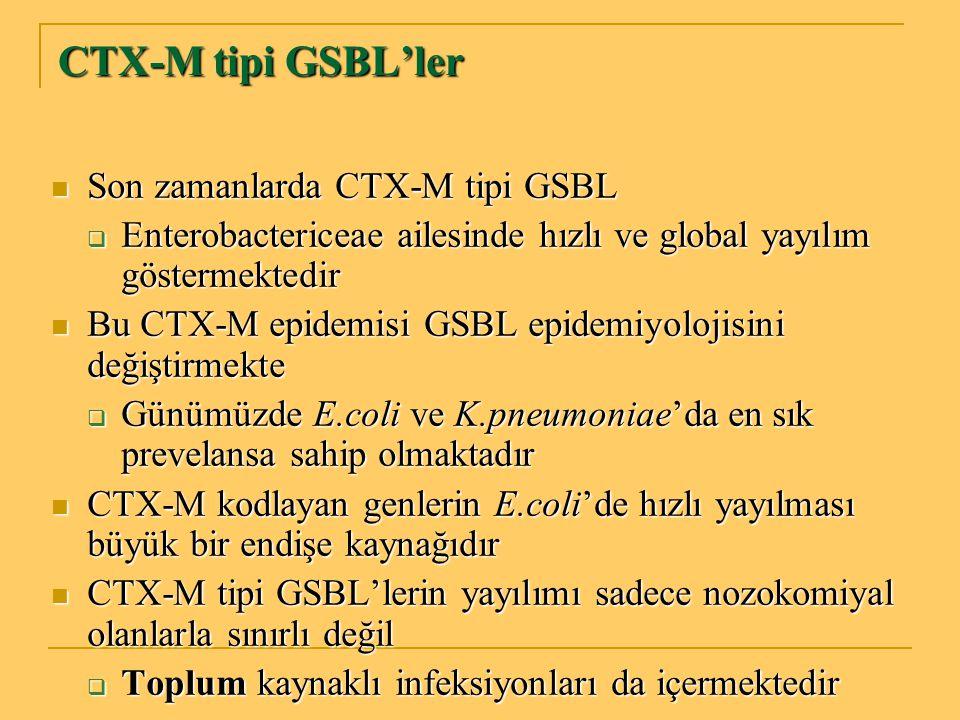 CTX-M tipi GSBL'ler Son zamanlarda CTX-M tipi GSBL